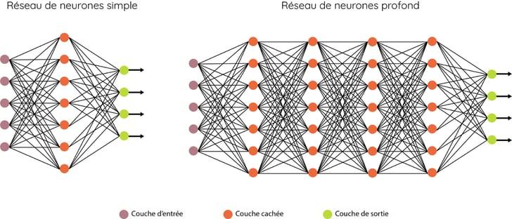 Reseau-neurones-Dilepix