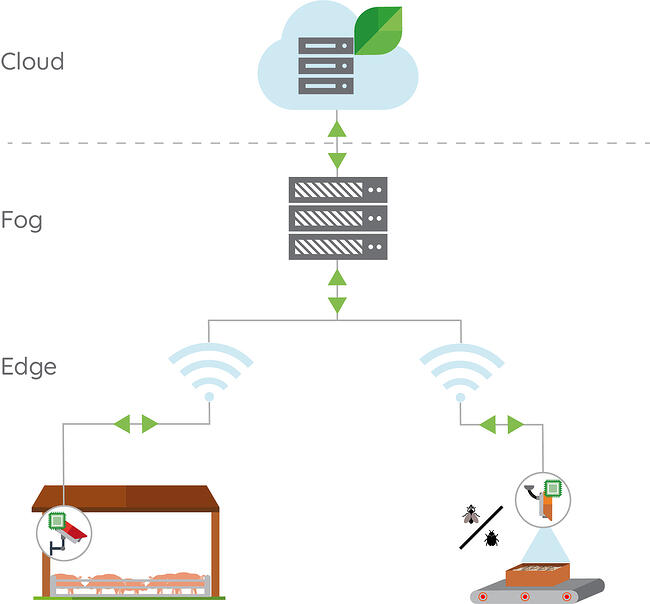architecture-Cloud-fog-edge-computing-Dilepix