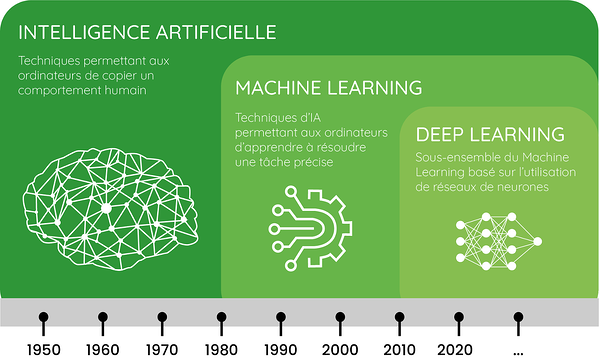 schema-IA-machine-learning-deep-learning-Dilepix-1