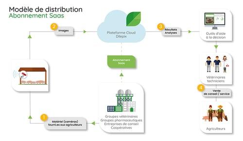 modele-distribution-elevage-FR