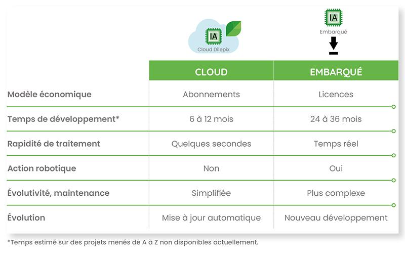 Technologie-cloud-embarqueFR
