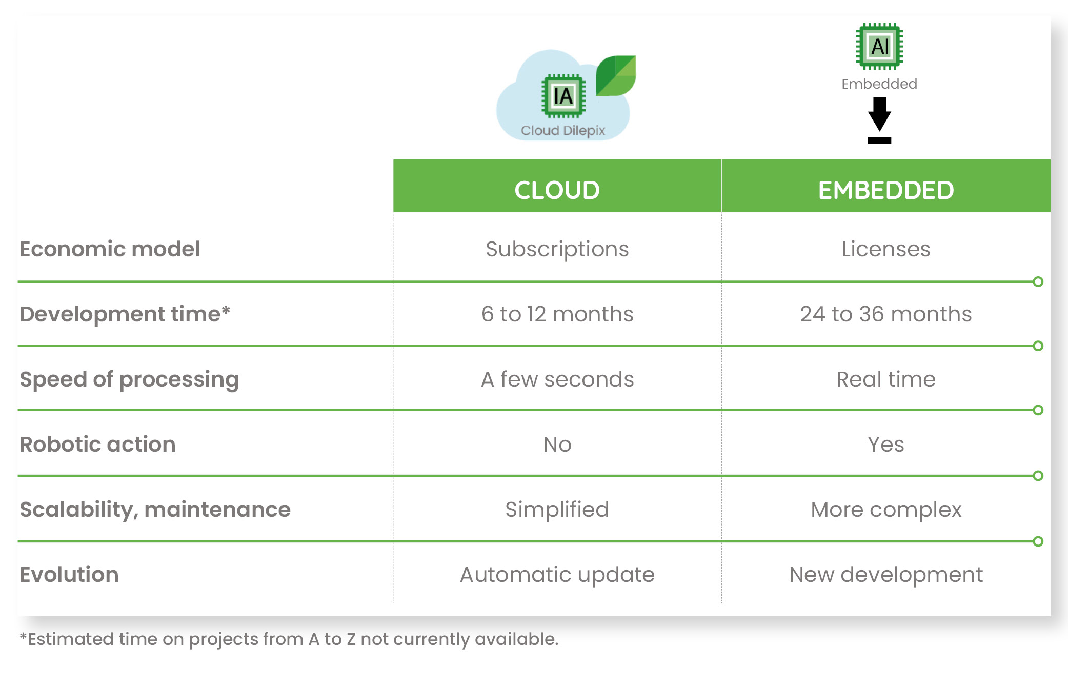 comparison between cloud and embedded